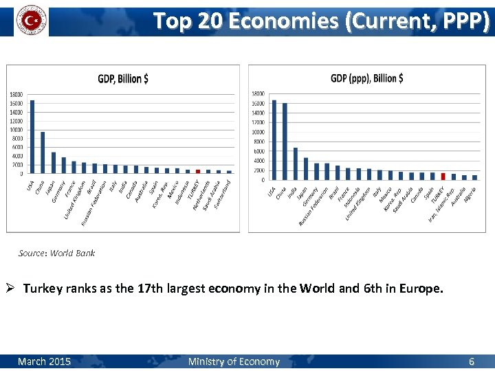 Top 20 Economies (Current, PPP) Source: World Bank Ø Turkey ranks as the 17