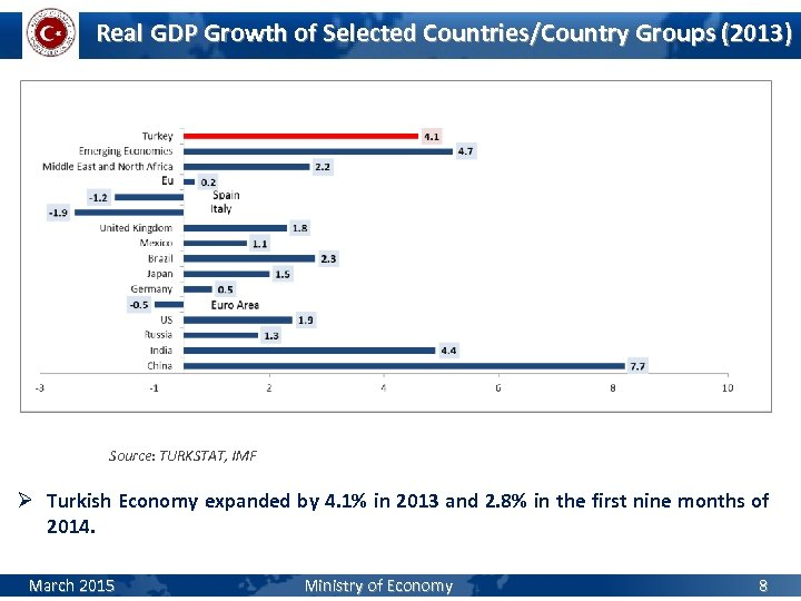 Real GDP Growth of Selected Countries/Country Groups (2013) Source: TURKSTAT, IMF Ø Turkish Economy