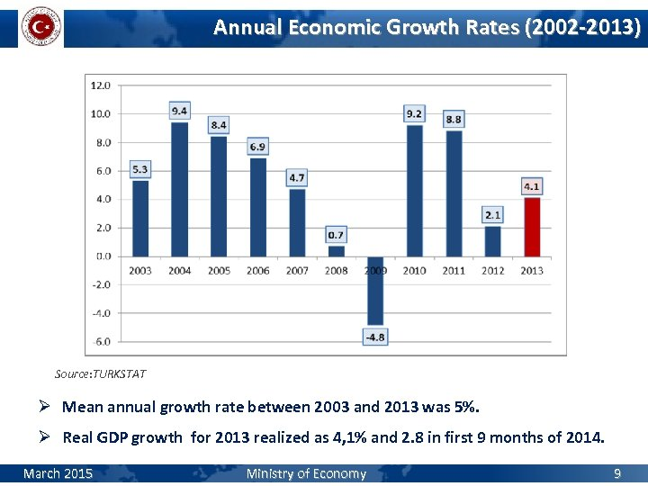 Annual Economic Growth Rates (2002 -2013) Source: TURKSTAT Ø Mean annual growth rate between