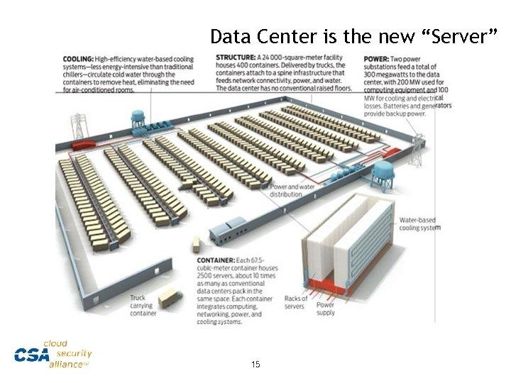 "Data Center is the new ""Server"" 15"