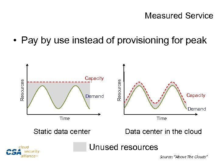 Measured Service Resources Capacity Demand Resources • Pay by use instead of provisioning for