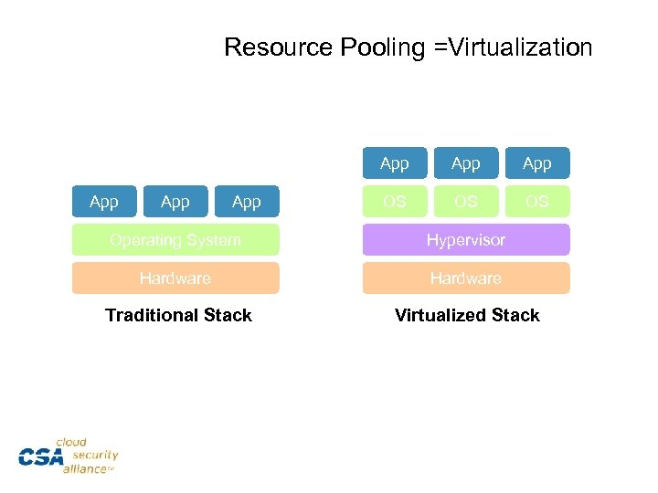 Resource Pooling =Virtualization App App App OS OS OS Operating System Hypervisor Hardware Traditional