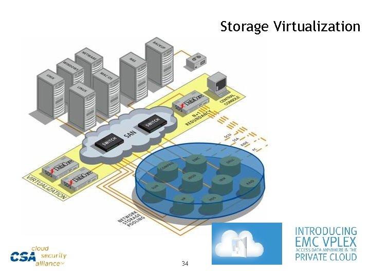 Storage Virtualization 34