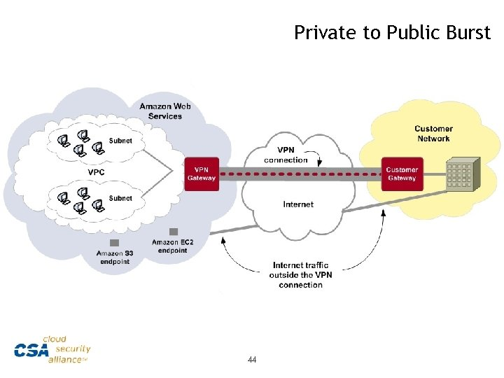 Private to Public Burst 44