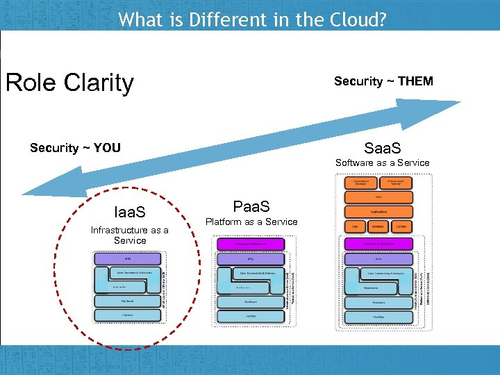 What is Different in the Cloud? Role Clarity Security ~ THEM Saa. S Security