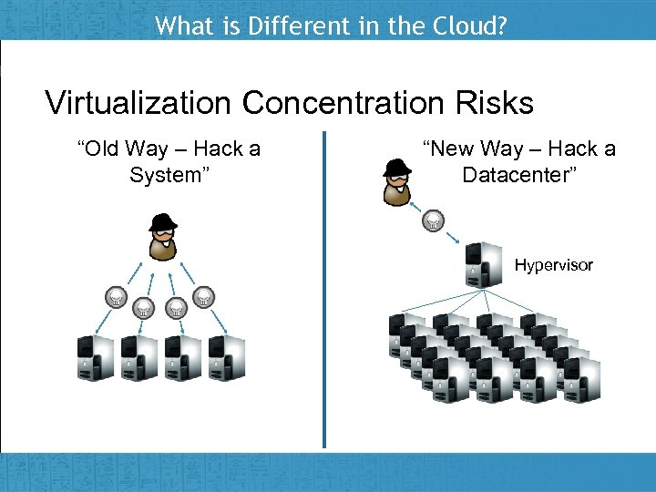 """What is Different in the Cloud? Virtualization Concentration Risks """"Old Way – Hack a"""