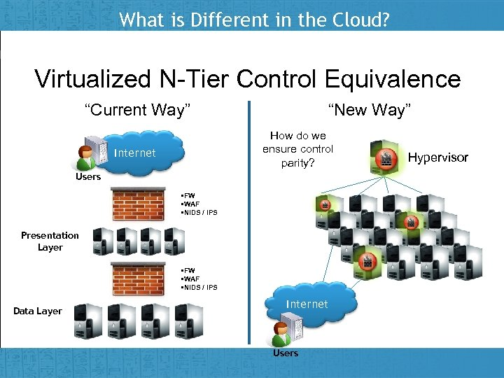 """What is Different in the Cloud? Virtualized N-Tier Control Equivalence """"Current Way"""" """"New Way"""""""