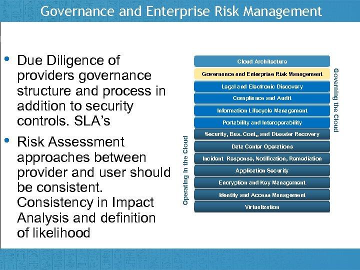 Governance and Enterprise Risk Management Insert presenter logo here on slide master Cloud Architecture