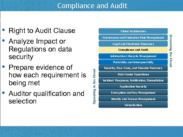 Compliance and Audit • Insert presenter logo here on slide master Cloud Architecture Governance