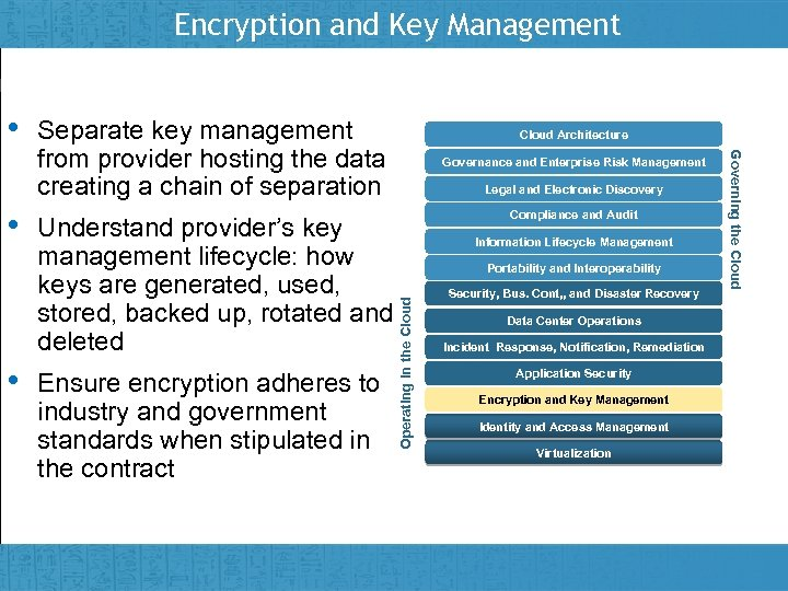 Encryption and Key Management • Cloud Architecture Governance and Enterprise Risk Management Legal and