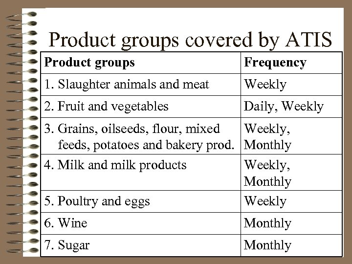 Product groups covered by ATIS Product groups Frequency 1. Slaughter animals and meat Weekly
