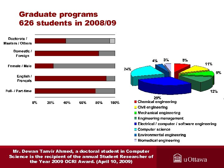 Graduate programs 626 students in 2008/09 Mr. Dewan Tanvir Ahmed, a doctoral student in