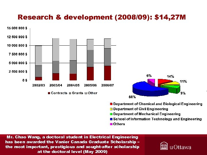 Research & development (2008/09): $14, 27 M Mr. Chao Wang, a doctoral student in