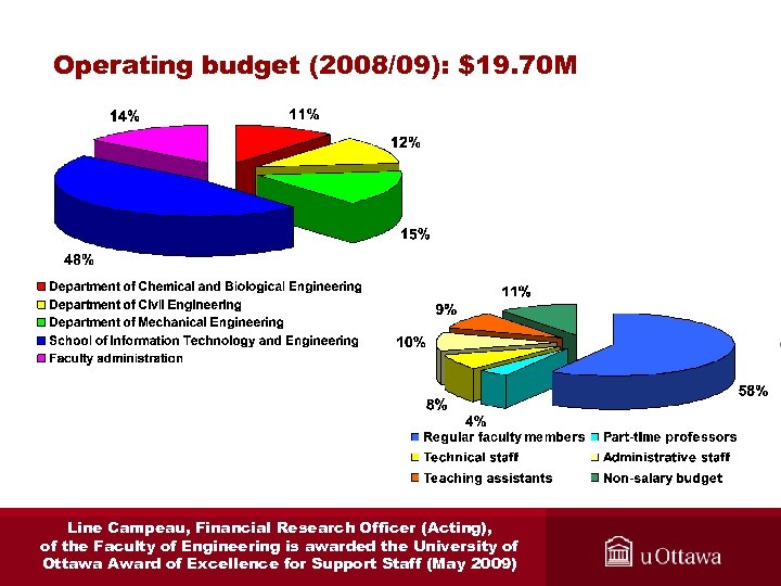 Operating budget (2008/09): $19. 70 M Line Campeau, Financial Research Officer (Acting), of the