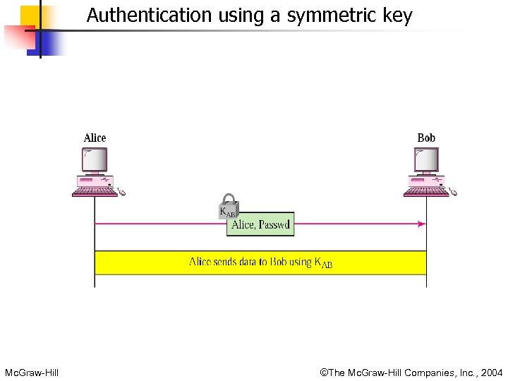 Authentication using a symmetric key Mc. Graw-Hill ©The Mc. Graw-Hill Companies, Inc. , 2004