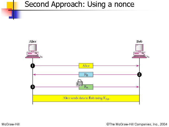 Second Approach: Using a nonce Mc. Graw-Hill ©The Mc. Graw-Hill Companies, Inc. , 2004