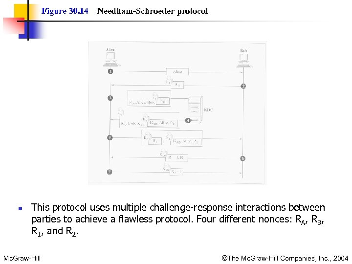 Figure 30. 14 n Needham-Schroeder protocol This protocol uses multiple challenge-response interactions between parties