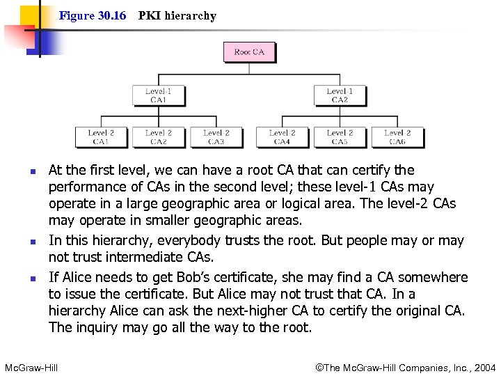 Figure 30. 16 n n n PKI hierarchy At the first level, we can