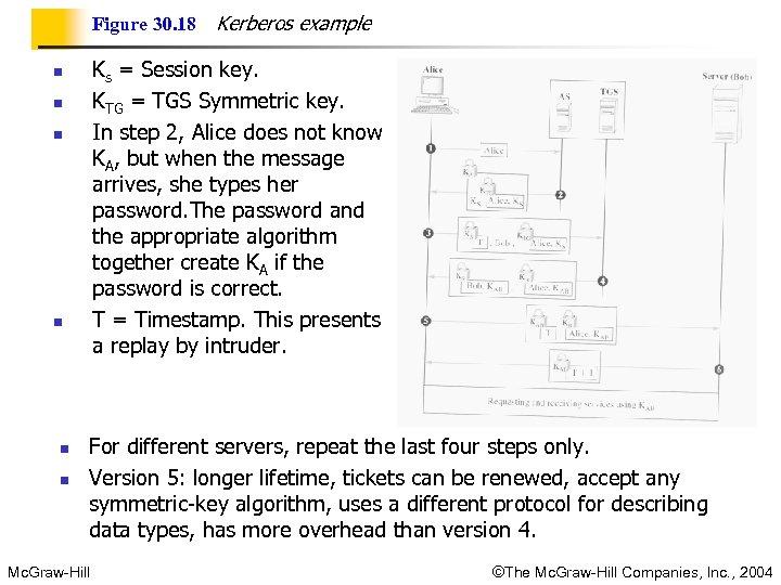 Figure 30. 18 Ks = Session key. KTG = TGS Symmetric key. In step