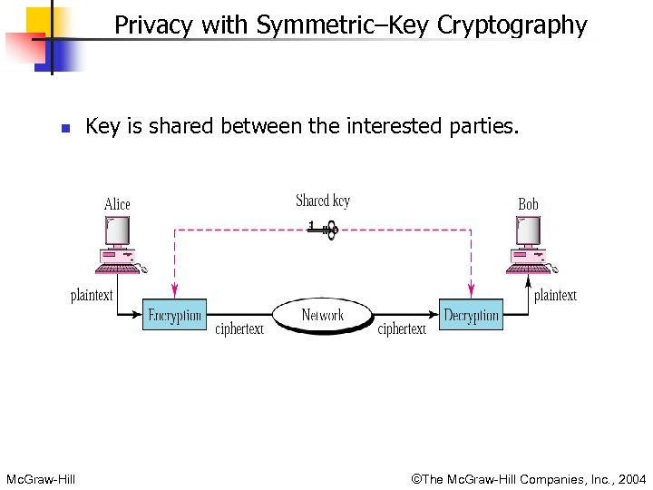 Privacy with Symmetric–Key Cryptography n Mc. Graw-Hill Key is shared between the interested parties.