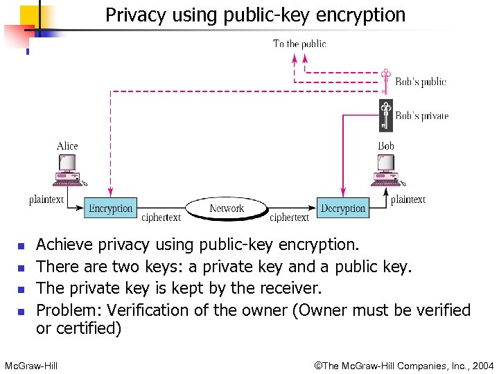 Privacy using public-key encryption n n Achieve privacy using public-key encryption. There are two