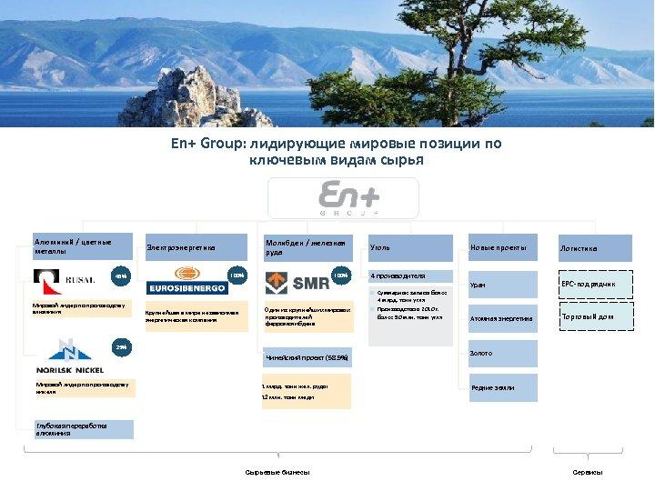 En+ Group: лидирующие мировые позиции по ключевым видам сырья Алюминий / цветные Aluminium металлы