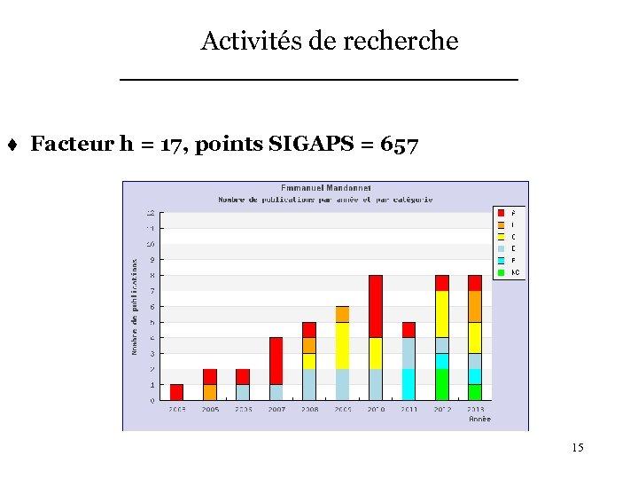 Activités de recherche t Facteur h = 17, points SIGAPS = 657 15