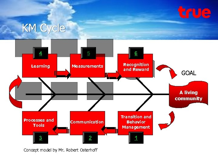 Knowledge Management True Corporation KM Cycle 4 5 6 Learning Measurements Recognition and Reward