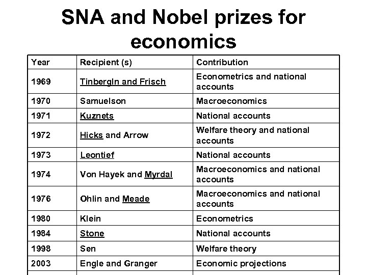 SNA and Nobel prizes for economics Year Recipient (s) Contribution 1969 Tinberg. In and