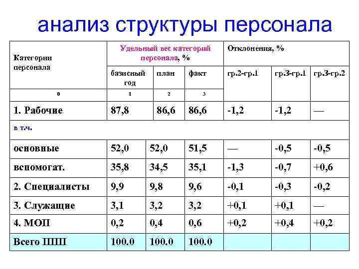 анализ структуры персонала Удельный вес категорий персонала, % Категории персонала базисный год 0 1.