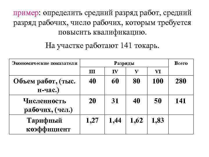 пример: определить средний разряд работ, средний разряд рабочих, число рабочих, которым требуется повысить квалификацию.