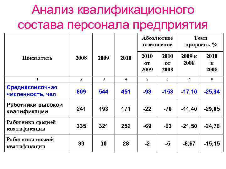 Анализ квалификационного состава персонала предприятия Абсолютное отклонение Темп прироста, % 2010 от 2009 2010