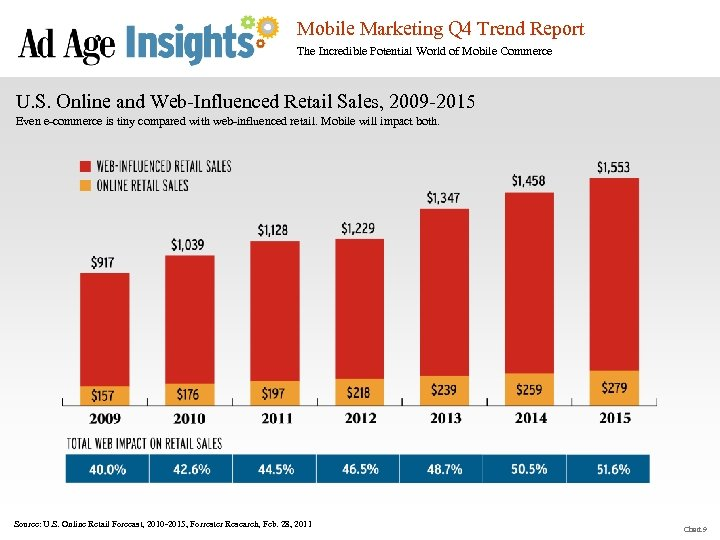 Mobile Marketing Q 4 Trend Report The Incredible Potential World of Mobile Commerce U.