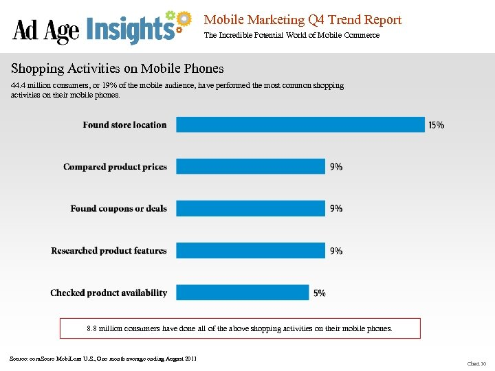 Mobile Marketing Q 4 Trend Report The Incredible Potential World of Mobile Commerce Shopping