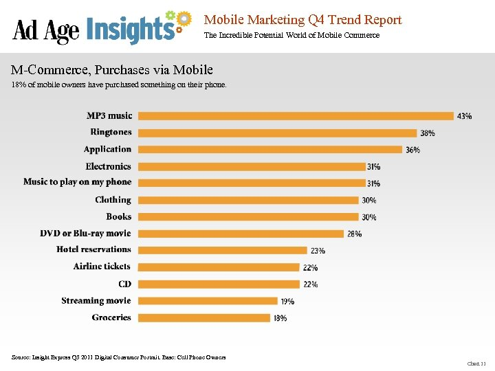 Mobile Marketing Q 4 Trend Report The Incredible Potential World of Mobile Commerce M-Commerce,