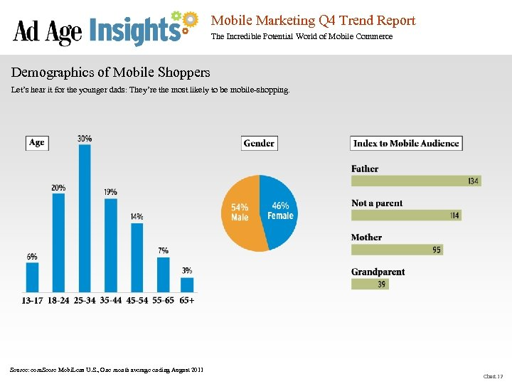 Mobile Marketing Q 4 Trend Report The Incredible Potential World of Mobile Commerce Demographics
