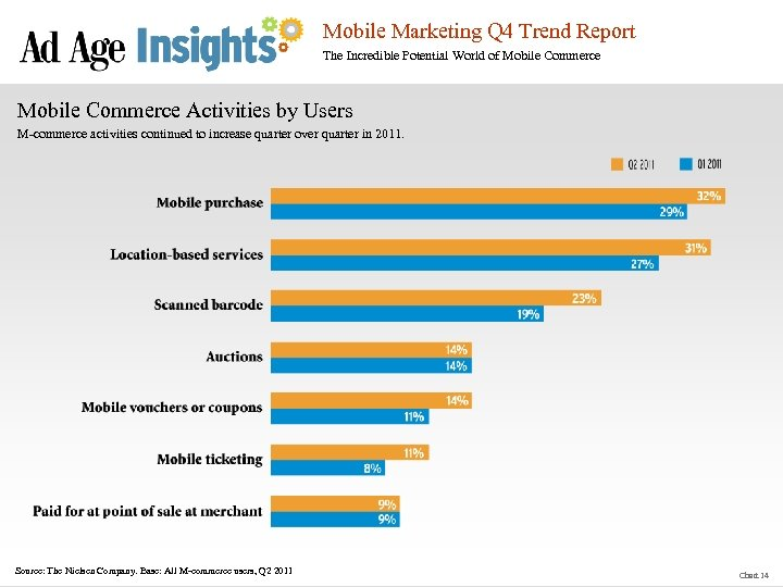 Mobile Marketing Q 4 Trend Report The Incredible Potential World of Mobile Commerce Activities