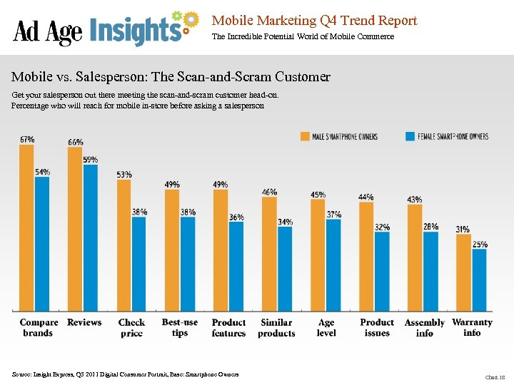 Mobile Marketing Q 4 Trend Report The Incredible Potential World of Mobile Commerce Mobile