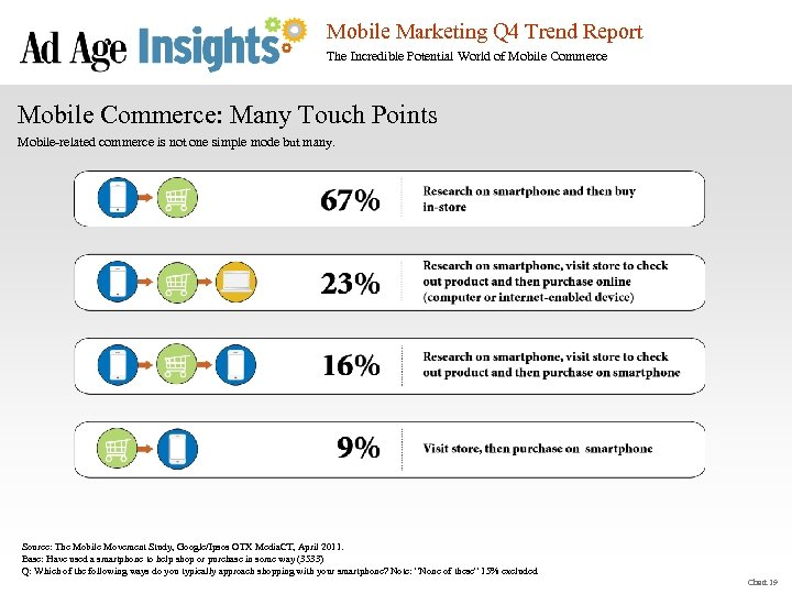 Mobile Marketing Q 4 Trend Report The Incredible Potential World of Mobile Commerce: Many