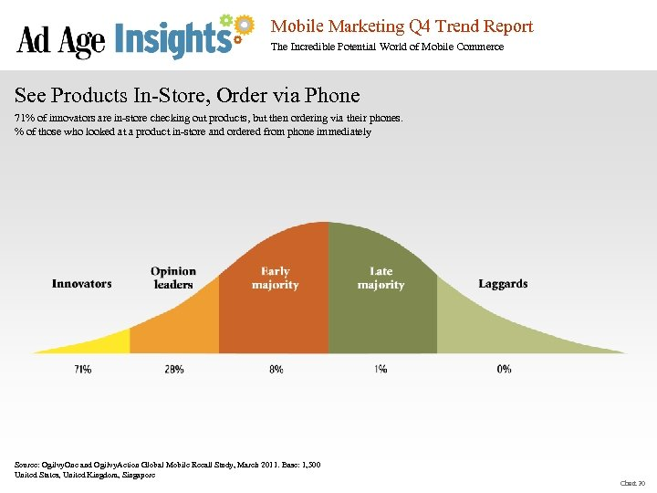 Mobile Marketing Q 4 Trend Report The Incredible Potential World of Mobile Commerce See