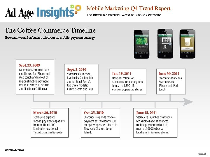Mobile Marketing Q 4 Trend Report The Incredible Potential World of Mobile Commerce The
