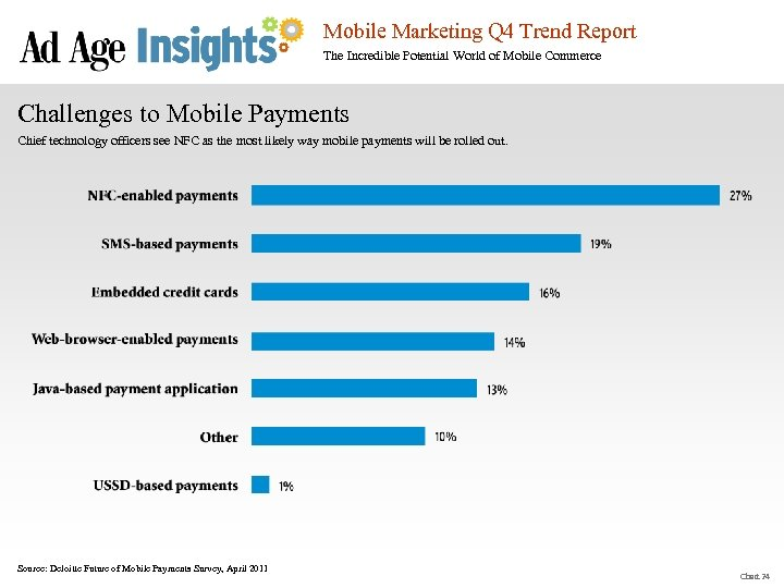 Mobile Marketing Q 4 Trend Report The Incredible Potential World of Mobile Commerce Challenges
