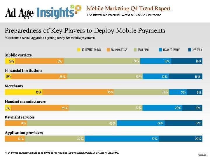 Mobile Marketing Q 4 Trend Report The Incredible Potential World of Mobile Commerce Preparedness