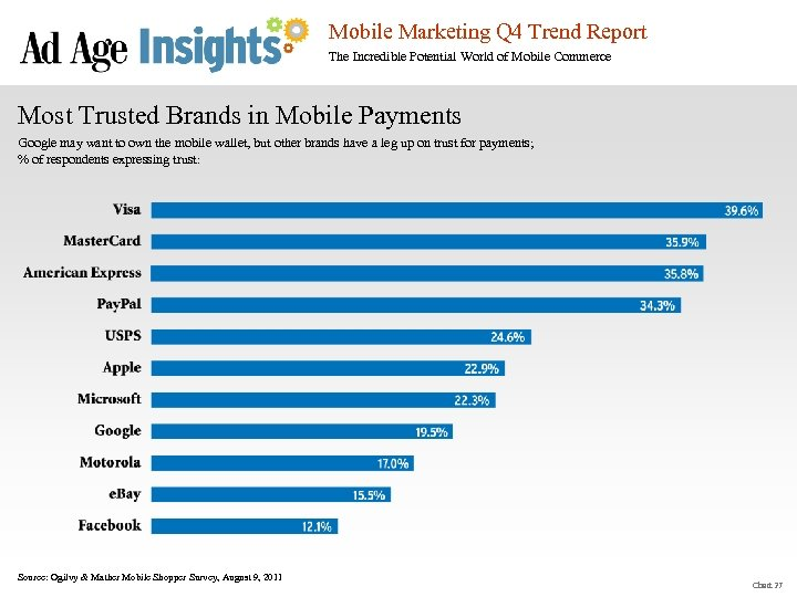 Mobile Marketing Q 4 Trend Report The Incredible Potential World of Mobile Commerce Most