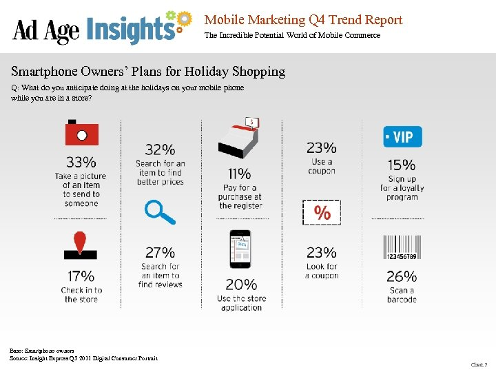 Mobile Marketing Q 4 Trend Report The Incredible Potential World of Mobile Commerce Smartphone