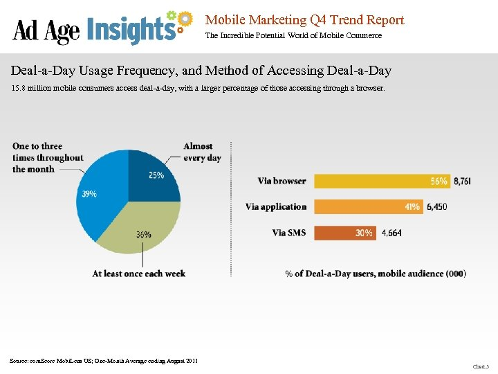 Mobile Marketing Q 4 Trend Report The Incredible Potential World of Mobile Commerce Deal-a-Day