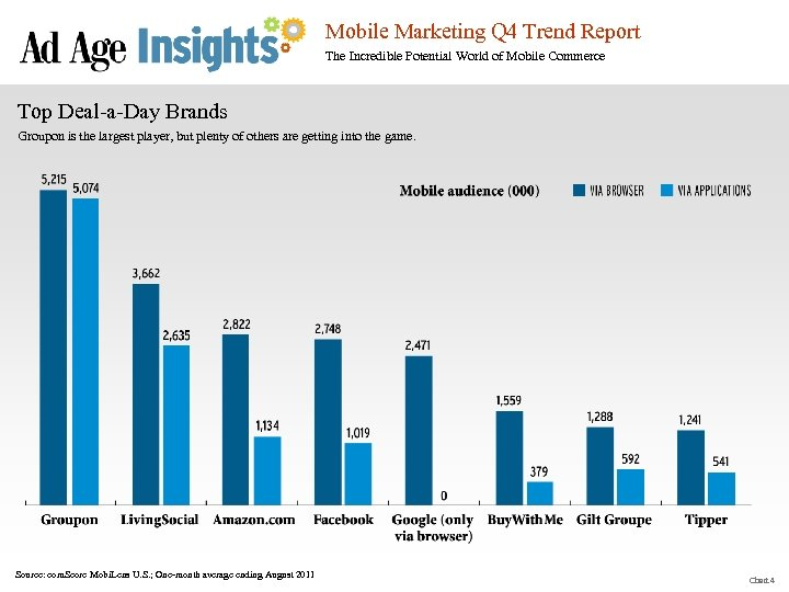 Mobile Marketing Q 4 Trend Report The Incredible Potential World of Mobile Commerce Top