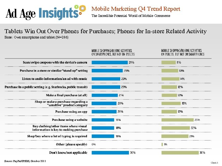 Mobile Marketing Q 4 Trend Report The Incredible Potential World of Mobile Commerce Tablets