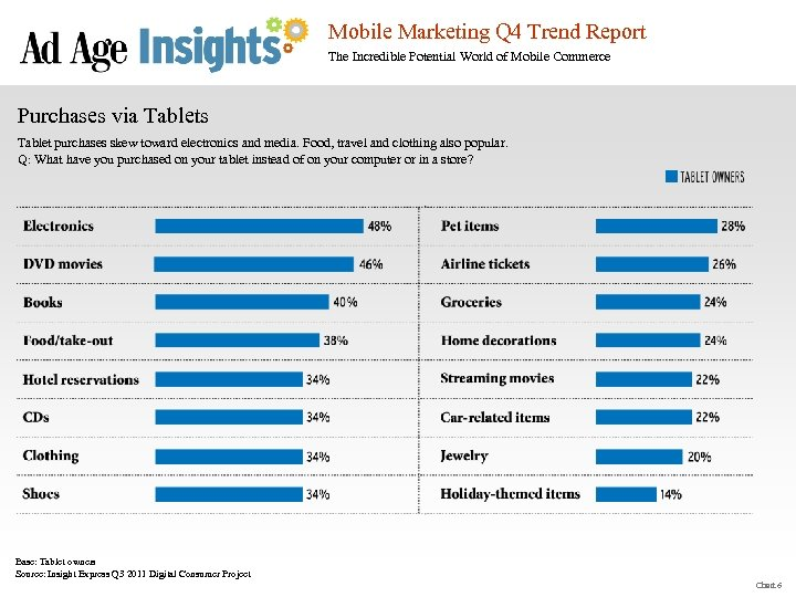 Mobile Marketing Q 4 Trend Report The Incredible Potential World of Mobile Commerce Purchases