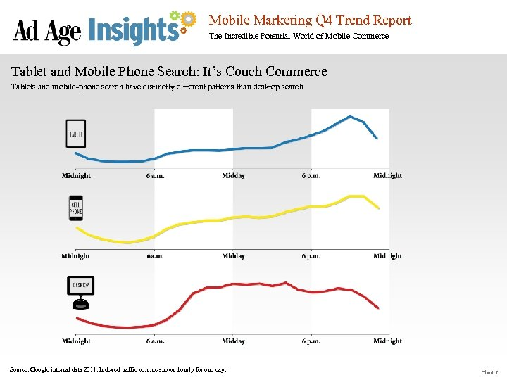 Mobile Marketing Q 4 Trend Report The Incredible Potential World of Mobile Commerce Tablet
